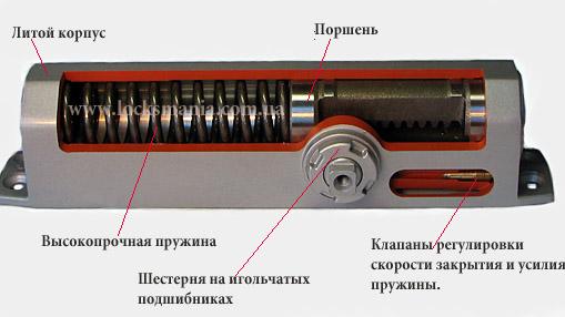 Доводчики для дверей ремонт своими руками 10